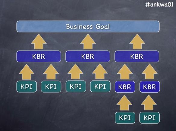 ビジネスゴールとKBR、KPIの関係図