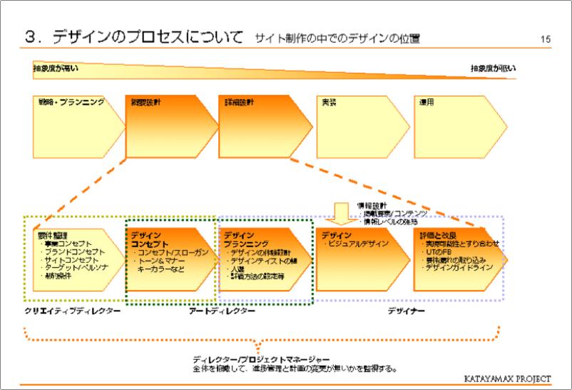 Webサイト制作の中でのデザインの位置とその決定プロセス