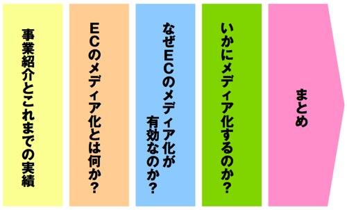 第29回WebSig会議での青木さんのプレゼン内容。「事業紹介とこれまでの実績」「ECのメディア化とは何か?」「なぜECのメディア化が有効なのか?」「いかにメディア化するのか?」「まとめ」